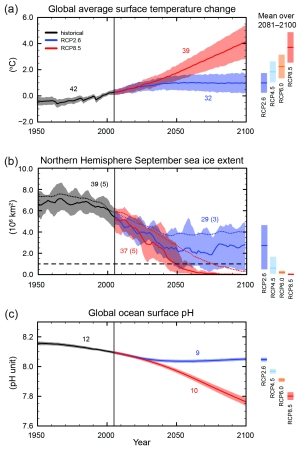 (1) Global annual avareage surface temperature (2) Northern Hemisphere September sea ice extent (3) Global average ocean surface pH