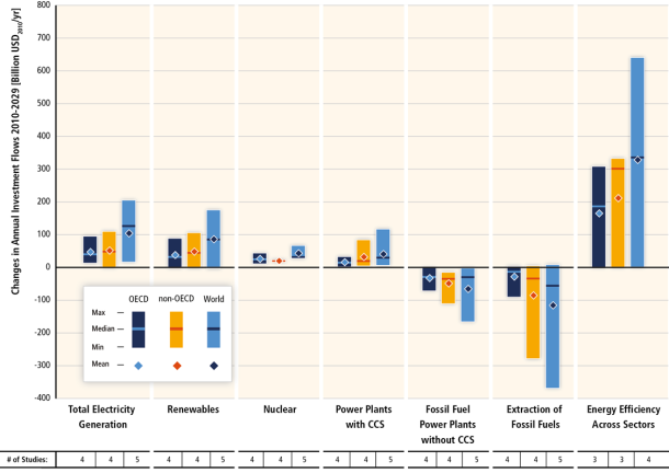 Substantial reductions in emissions would require large changes in investment patterns.